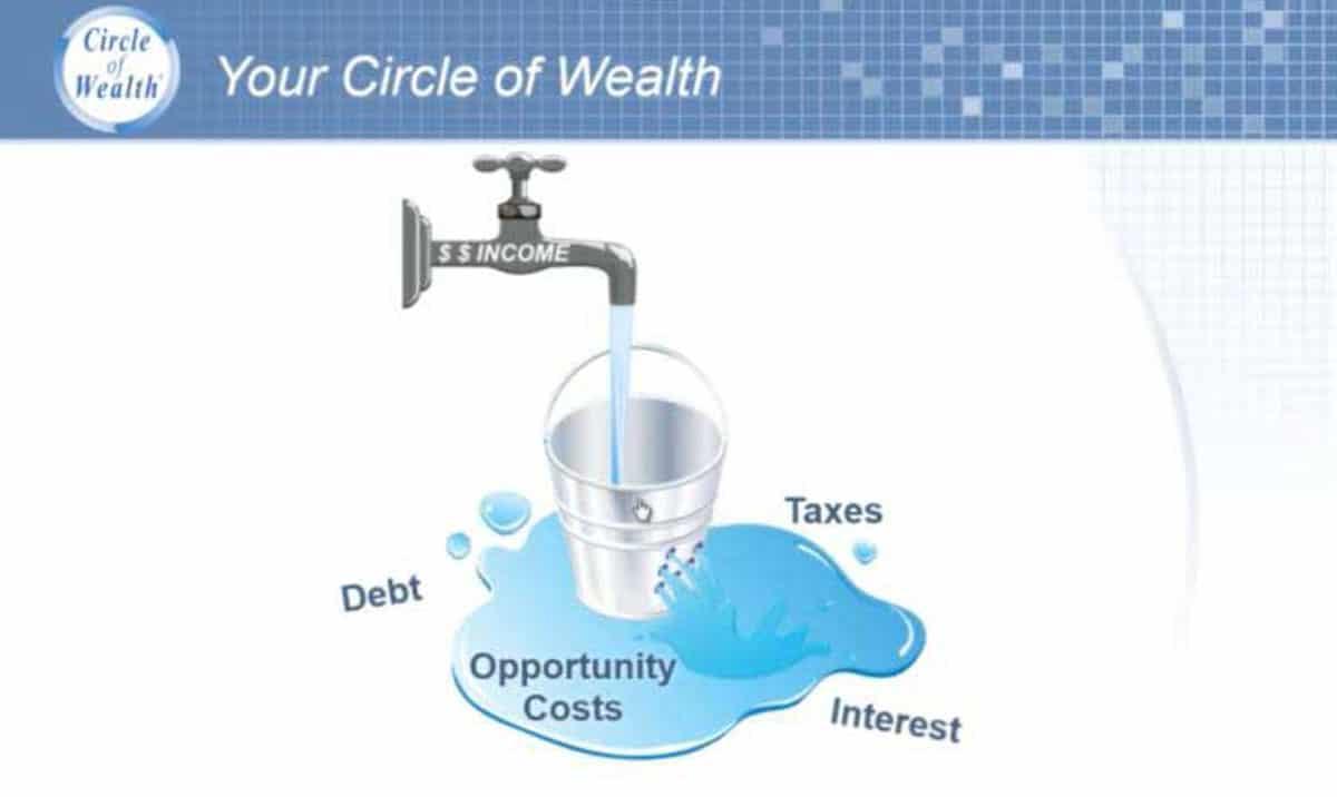Circle of Wealth